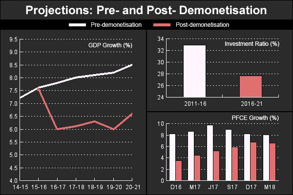 cmie-graph-on-demonetisation-effect